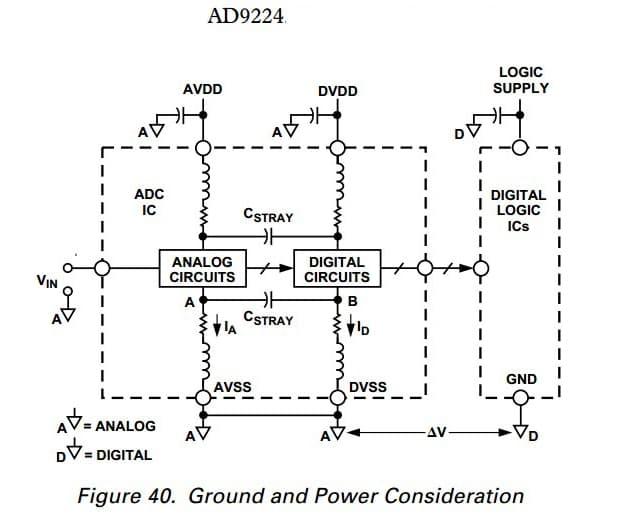 electronic circuits designing